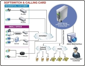 VoIP Switch Software
