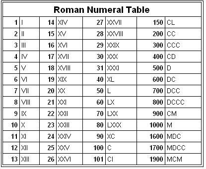 Roman Numeral Chart 1 5000 It is also called as numeral.