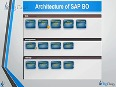 SAP Business Objects Architecture